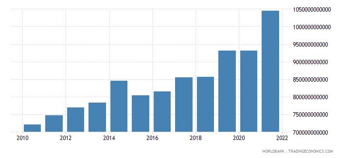 denmark revenue excluding grants current lcu wb data