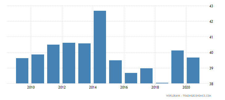 denmark revenue excluding grants percent of gdp wb data
