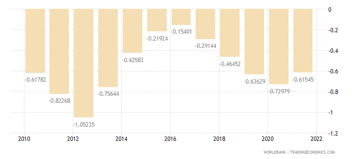 denmark rural population growth annual percent wb data