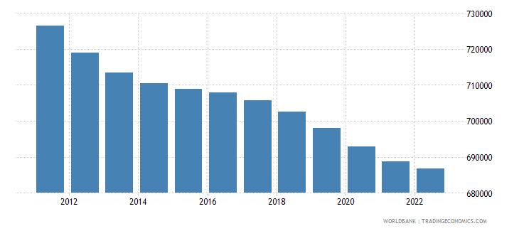 denmark rural population wb data