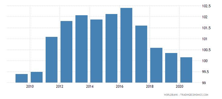 denmark school enrollment primary male percent gross wb data