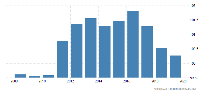 denmark school enrollment primary percent gross wb data