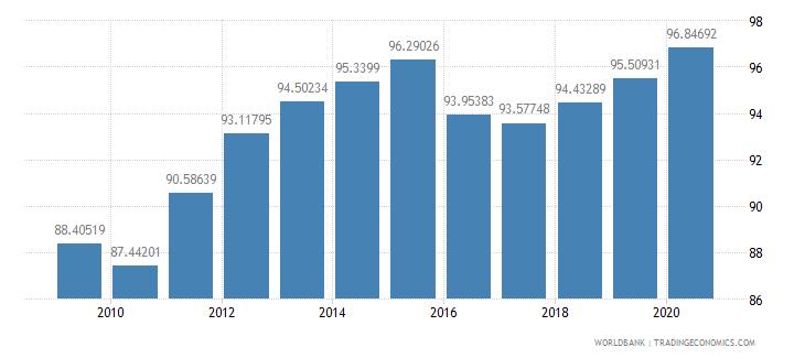 denmark school enrollment tertiary female percent gross wb data