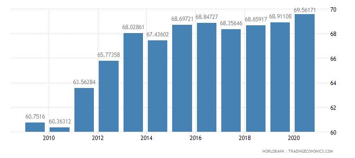 denmark school enrollment tertiary male percent gross wb data