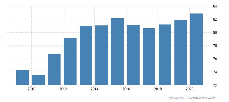 denmark school enrollment tertiary percent gross wb data