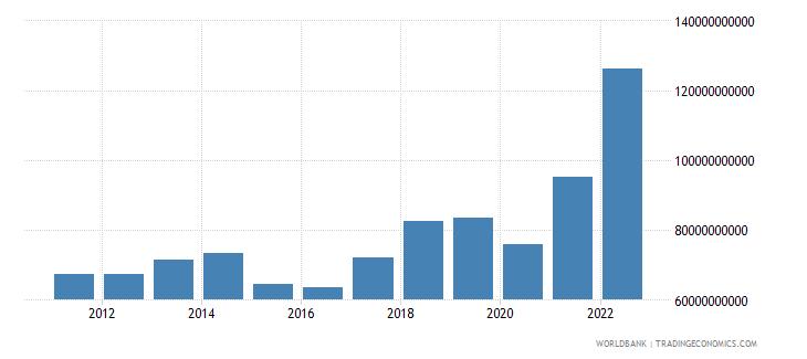 denmark service exports bop us dollar wb data