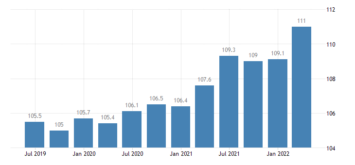 denmark service producer prices employment activities eurostat data