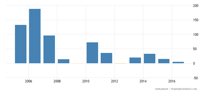 denmark services etc  value added annual percent growth wb data