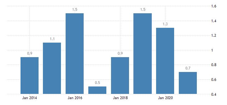 denmark severe housing deprivation rate owner with mortgage or loan eurostat data
