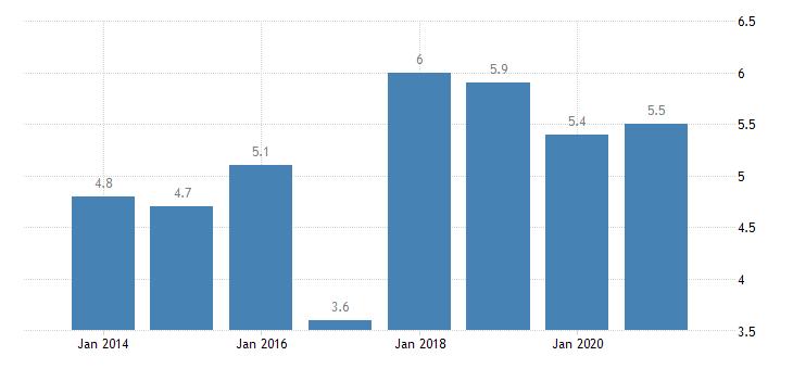 denmark severe housing deprivation rate tenant rent at market price eurostat data