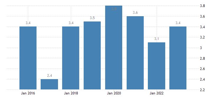 denmark severe material deprivation rate females eurostat data