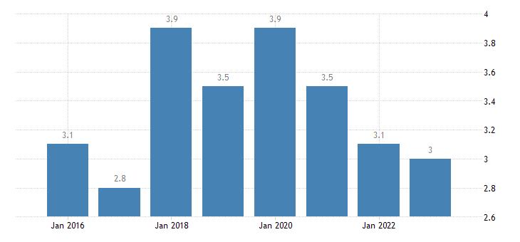 denmark severe material deprivation rate males eurostat data