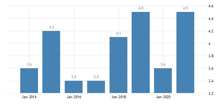 denmark share of total population considering their dwelling as too dark eurostat data