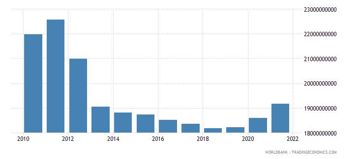 denmark social contributions current lcu wb data