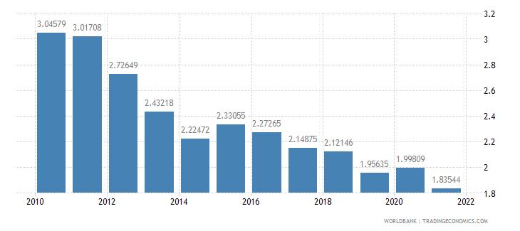 denmark social contributions percent of revenue wb data