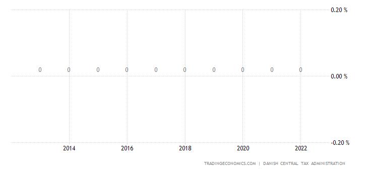 Denmark Social Security Rate