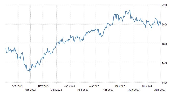 Denmark Stock Market - OMX Copenhagen Index - KFX