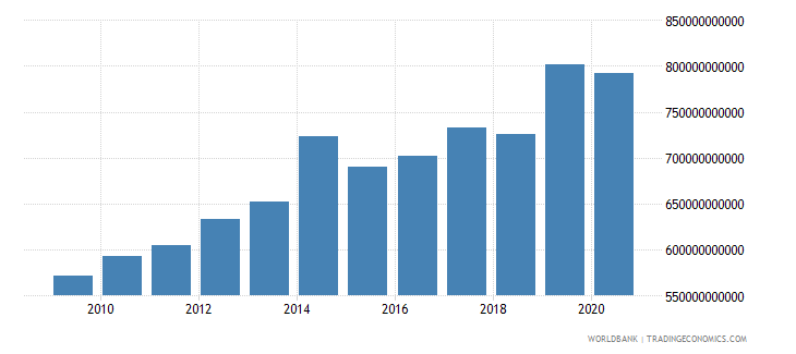 denmark tax revenue current lcu wb data