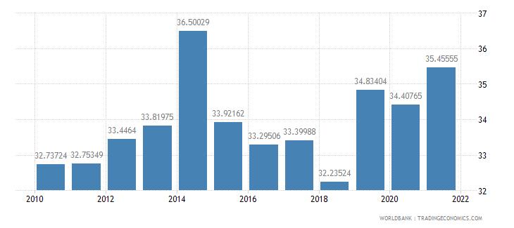 denmark tax revenue percent of gdp wb data