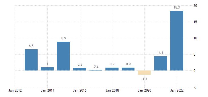 denmark terms of trade exports of services eurostat data