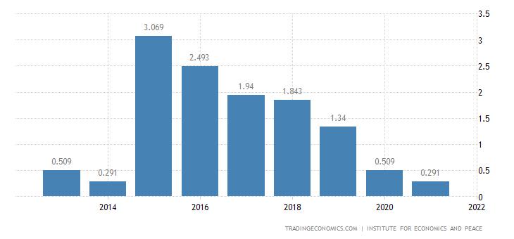 Denmark Terrorism Index