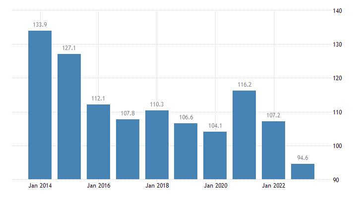denmark total financial sector liabilities currency deposits eurostat data