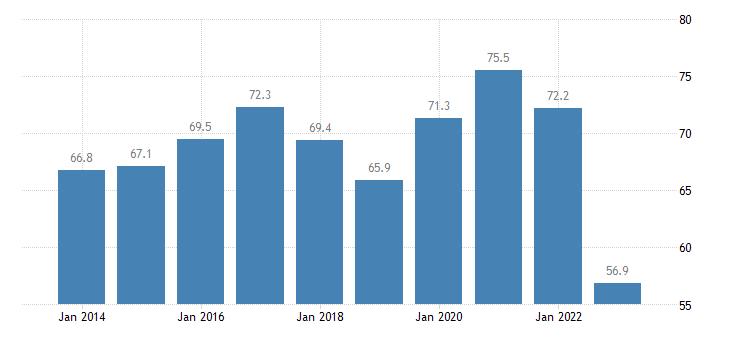 denmark total financial sector liabilities debt securities eurostat data
