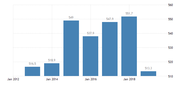 denmark total financial sector liabilities financial corporations eurostat data