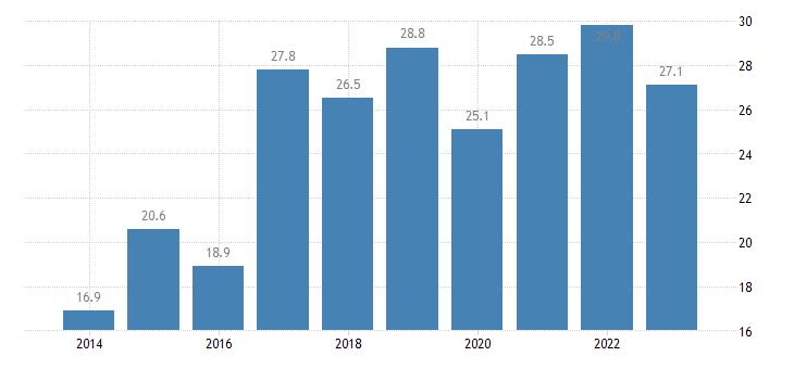 denmark total financial sector liabilities loans eurostat data
