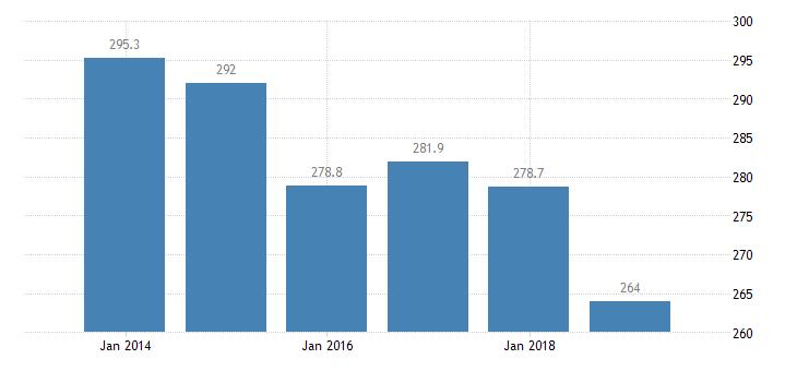 denmark total financial sector liabilities monetary financial institutions eurostat data