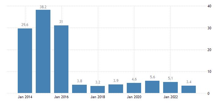 denmark total financial sector liabilities other accounts receivable payable eurostat data