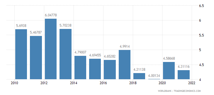 denmark total reserves in months of imports wb data
