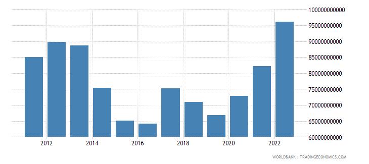 denmark total reserves includes gold us dollar wb data