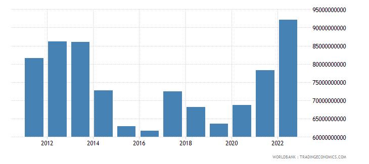 denmark total reserves minus gold us dollar wb data