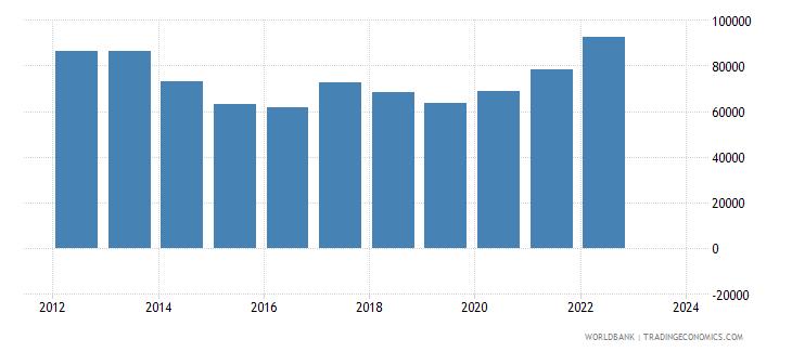 denmark total reserves wb data