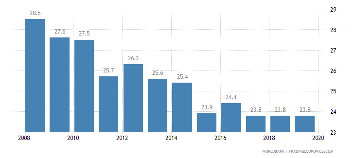 denmark total tax rate percent of profit wb data