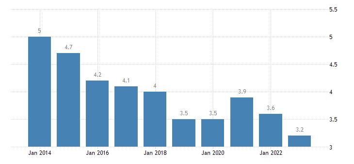denmark total unemployment rate eurostat data