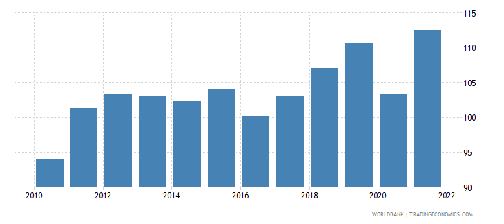 denmark trade percent of gdp wb data
