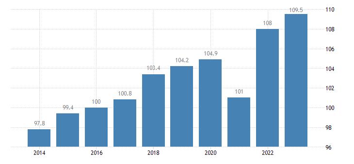 denmark trade volume indices export volume idx 2015 100 eurostat data