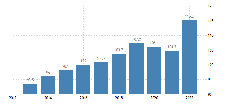 denmark trade volume indices import volume idx 2015 100 eurostat data