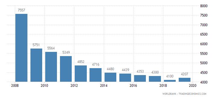 denmark trademark applications total wb data