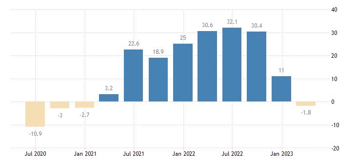 denmark turnover in services eurostat data