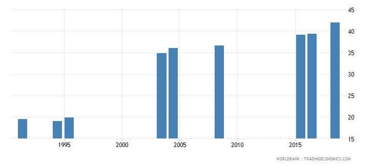 denmark uis percentage of population age 25 with at least completed post secondary education isced 4 or higher female wb data