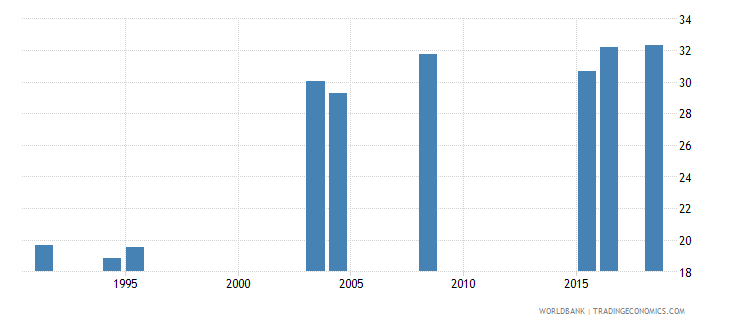 denmark uis percentage of population age 25 with at least completed post secondary education isced 4 or higher male wb data