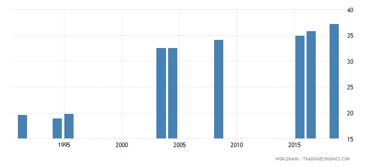 denmark uis percentage of population age 25 with at least completed post secondary education isced 4 or higher total wb data