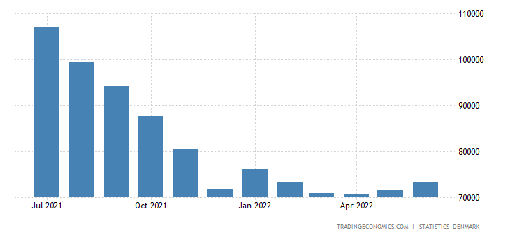 Denmark Unemployed Persons