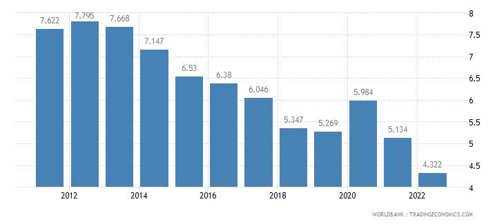 denmark unemployment female percent of female labor force wb data