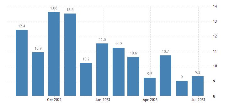 denmark unemployment less than 25 years eurostat data