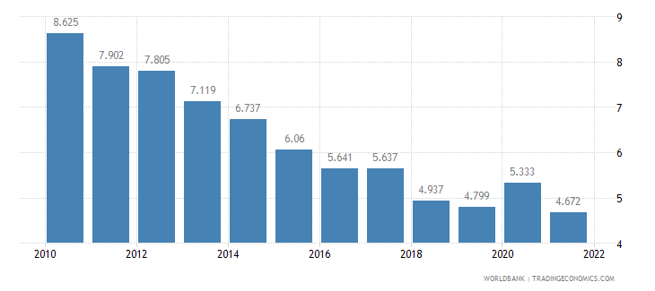 denmark unemployment male percent of male labor force wb data