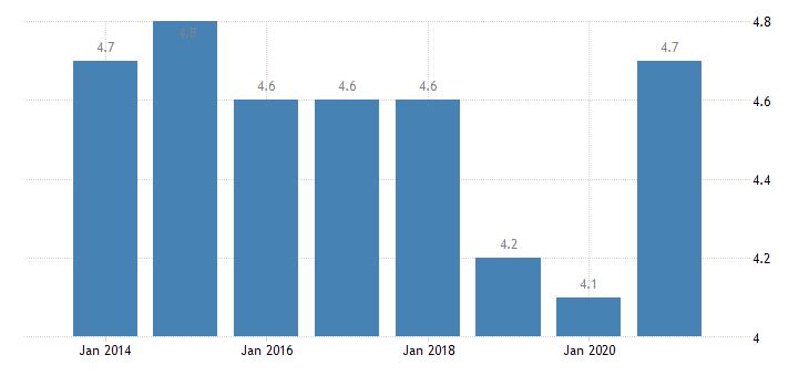 denmark unemployment rate tertiary education levels 5 8 eurostat data